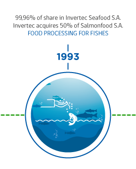 1993-Invermar, Producer and exporter of Pacific and Atlantic salmon Chile