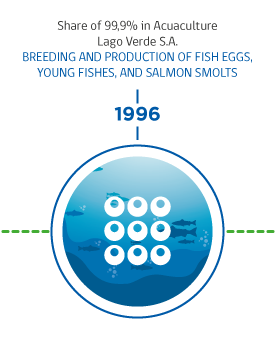 1996-Invermar, Producer and exporter of Pacific and Atlantic salmon Chile